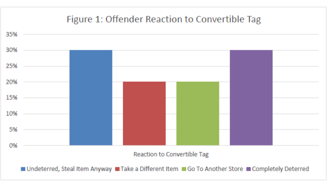 Offender Reaction to the Convertible tag