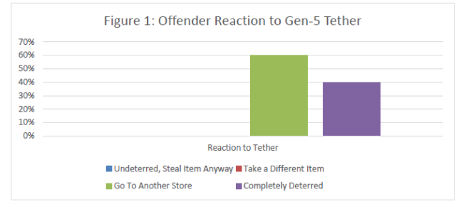 Offender Reaction to Gen5 Tether
